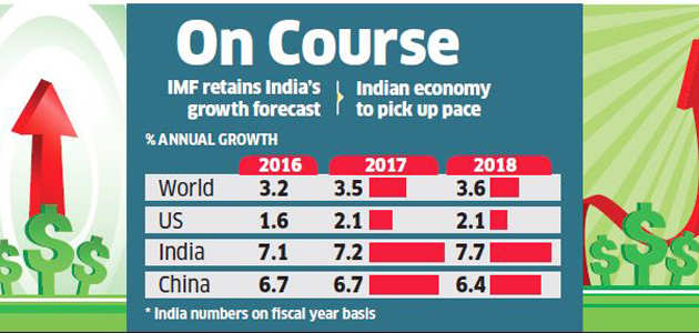 IMF retains India growth outlook; China, Eurozone bright spots