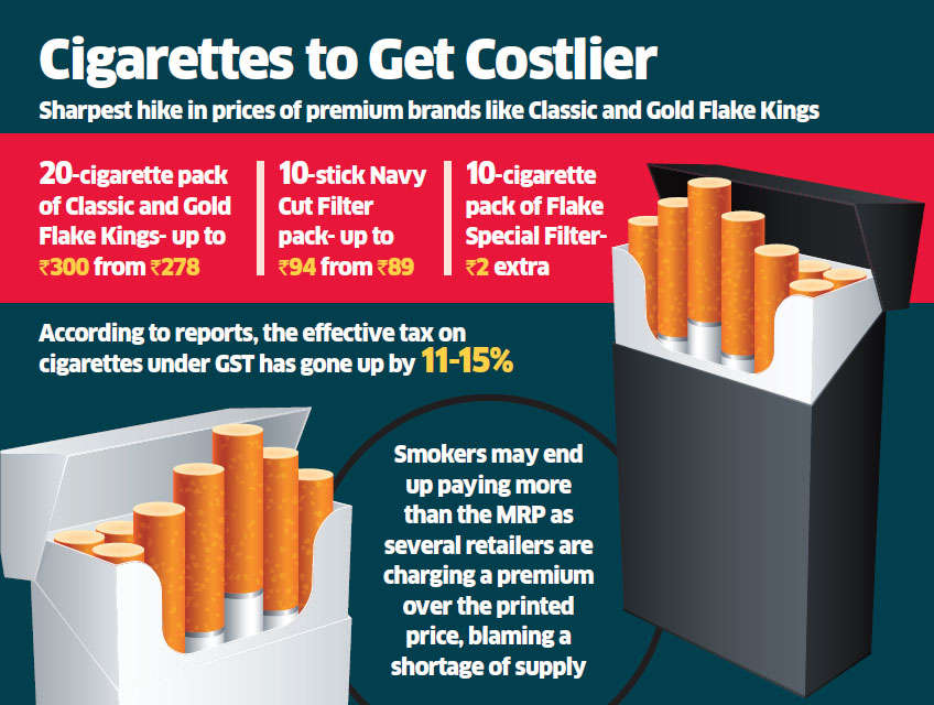cigarette: ITC increases cigarette prices by 4-8% as a result of