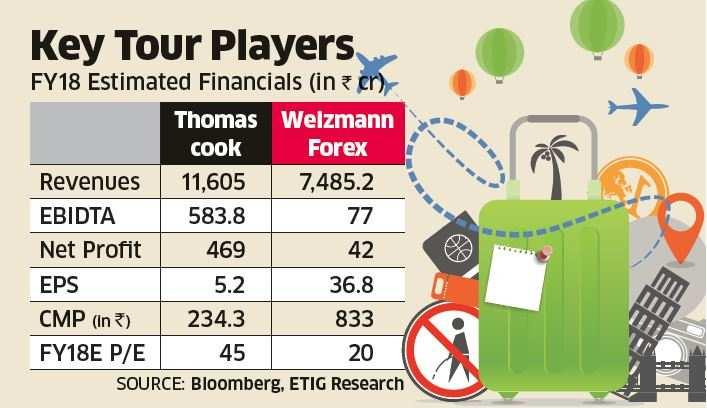 Travelling Indians bring forex firms on investor radar