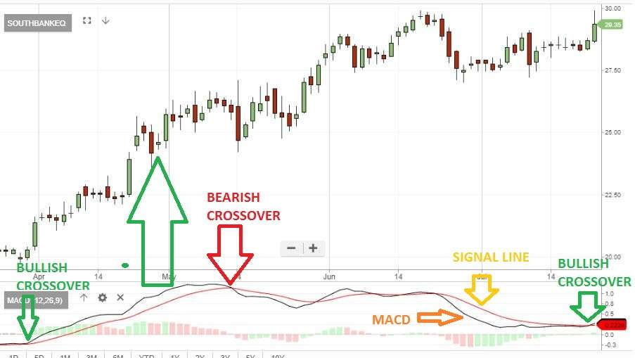 Fright of height at Mt 10K? MACD shows 80 stocks are ready to rally