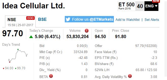 Esab India Up 13 Per Cent Aditya Birla Money 5 And Indiabulls Housing Finance 342