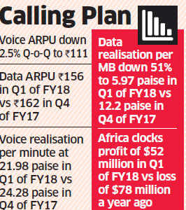 Bharti Airtel's Q1 net profit chokes on falling voice and data revenues