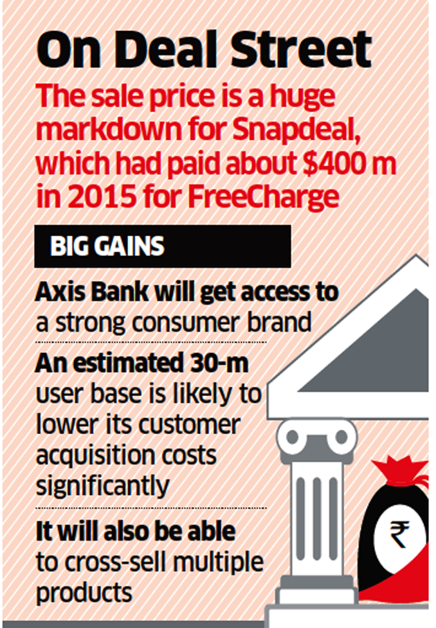 Axis Bank: Snapdeal board clears the decks for sale of