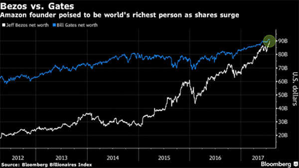Jeff Bezos tops Bill Gates as world's richest ahead of Amazon results