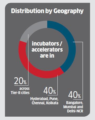 Startup accelerators need to focus on nurturing India's next