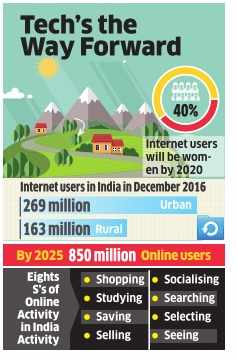 50% of India's internet users will be rural & 40% will be women by 2020: BCG