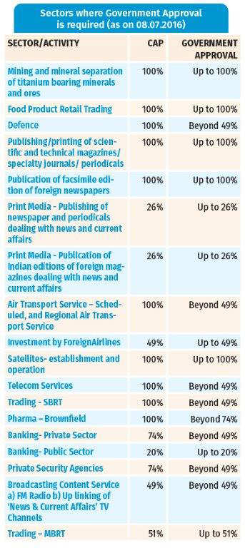 APPENDIX 7: Sectors falling under Approval and Automatic Route for FDI in India