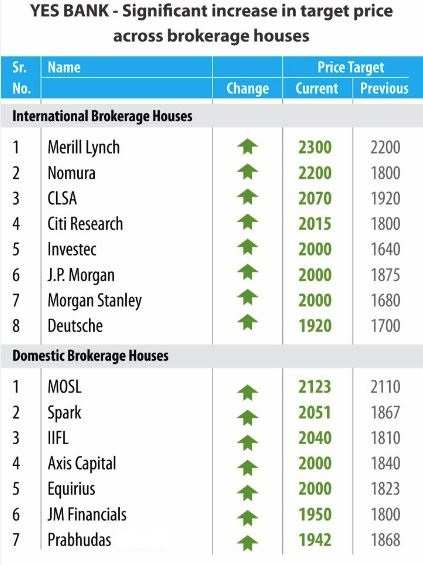 YES Bank@record high; 15 brokerages upgraded target price post Q1 results