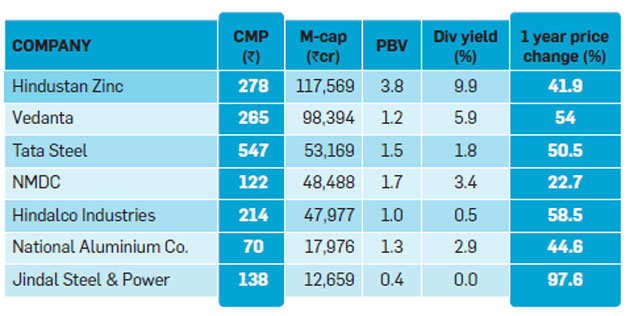 Will metal company stocks continue to outperform?