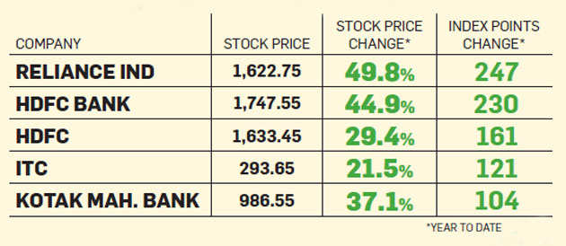 5 Stocks That Pushed Nifty To 10000 Mark In 2017 The Economic Times