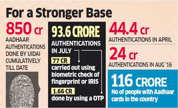 Aadhaar authentications hit record high of 94 crore in July