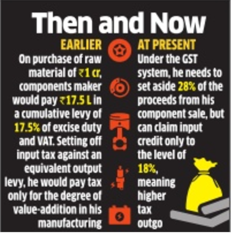 Hosur: GST dries up working capital for auto component companies