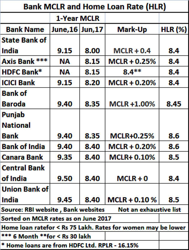 sbi home loan rate for women