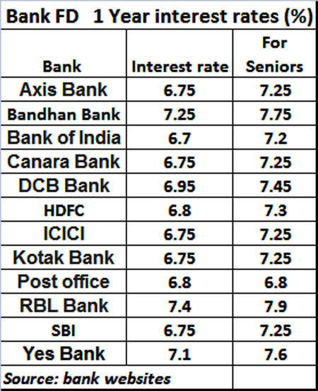 Bank FD rates to fall as RBI cuts rates: Here's what retirees should do now