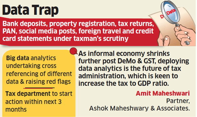 Income Tax department: This is how I-T department is using data