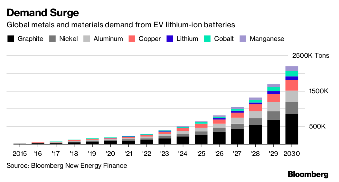Electric Cars Contain About Three Times More Copper Than A Regular Vehicle According To Glencore Even Is Needed For Charging Stations With Exane Bnp
