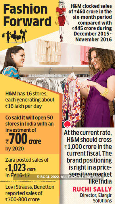 H&M's sales during first six months of this year at Rs 460 crore exceeded its full-year show last fiscal.