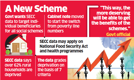 beneficiaries: Socio Economic and Caste Census data may be used for