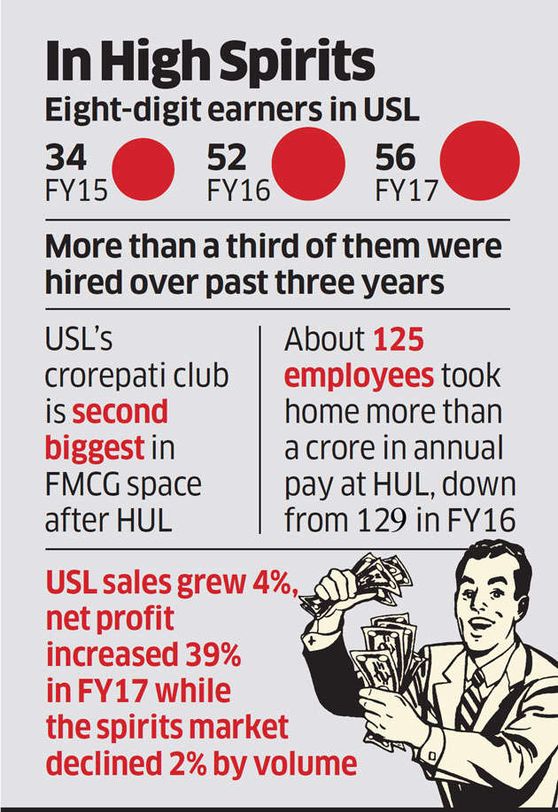 United Spirits has more crorepati employees than Infosys and most FMCG biggies
