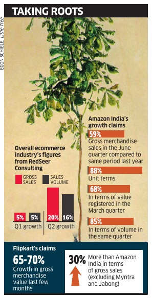 Amazon & Flipkart jostle for the ecommerce throne