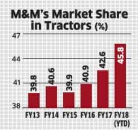 Tractors to give M&M the traction in medium term