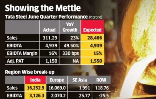 Tata Steel Q1 just the spark, rebound to gain strength
