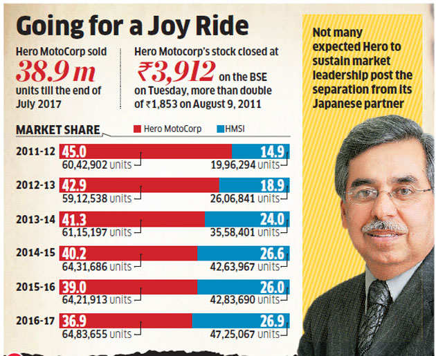 Hero MotoCorp's success post split with Honda reflects company's growing stature