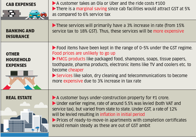 58c3a4ef0 GST IMpact  How GST will impact a common man s budget - The Economic ...