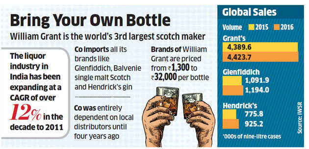 William Grant has a promising long-term outlook on India: CEO Simon Hunt
