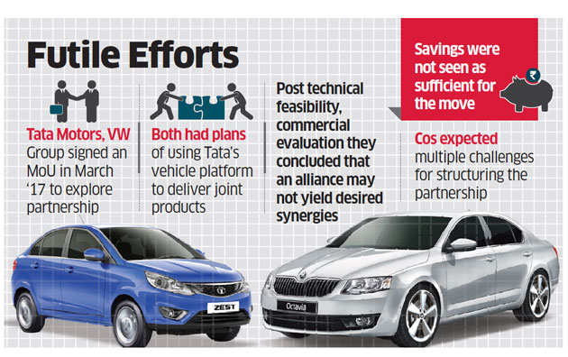 Tata Motors, Skoda end discussions on partnership