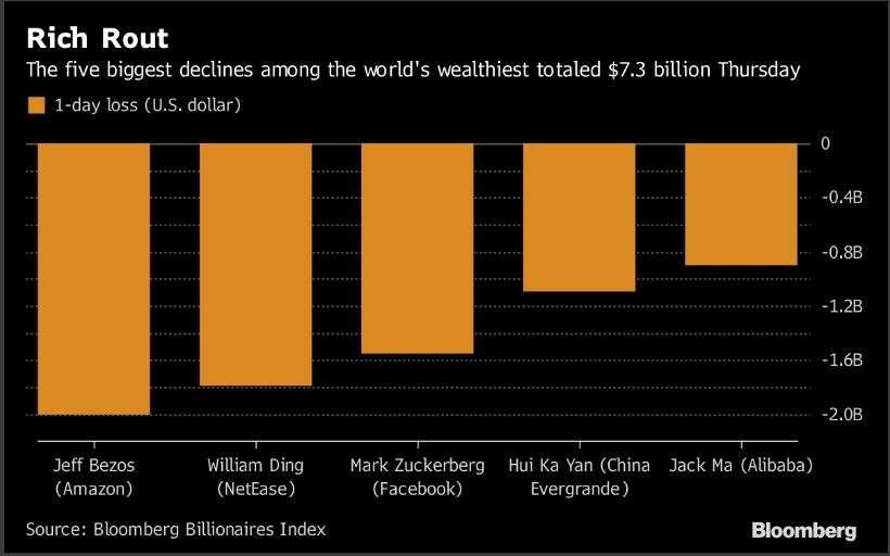 Bezos falls to No. 3 after selloff saps $43 billion from richest