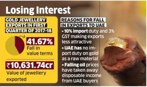 Plain gold jewellery to Gulf takes a hit