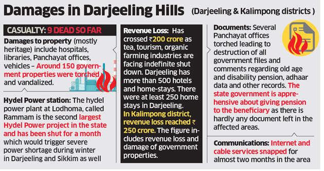 Gorkhaland agitation has forced some schools in Darjeeling district to relocate students at a huge cost