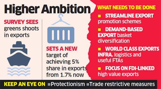 Exports will get 5 per cent of global pie with special efforts: Economic Survey