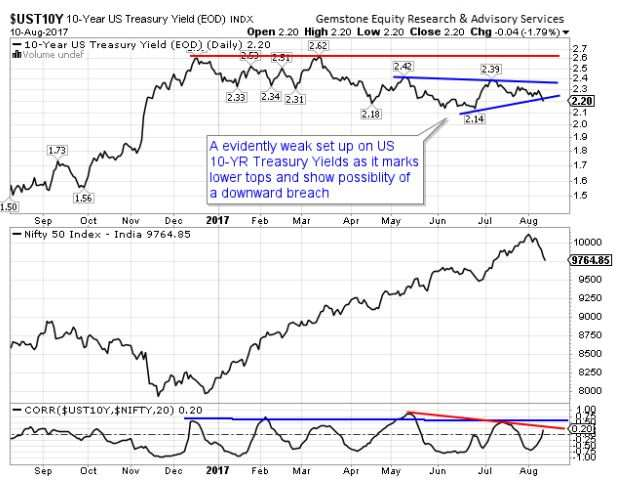 10-yr US treasury yields hold clue on where Nifty correction may end