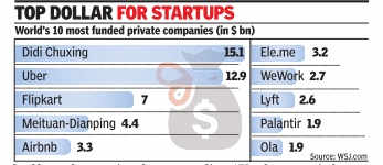 Flipkart world's 3rd most funded private company