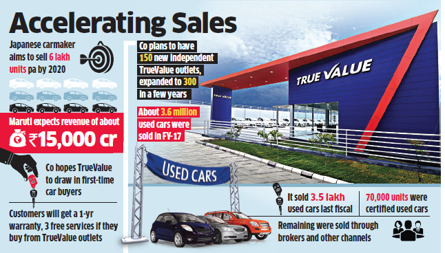 Used Cars Maruti Aims To Sell 6 Lakh Used Cars Annually By 2020