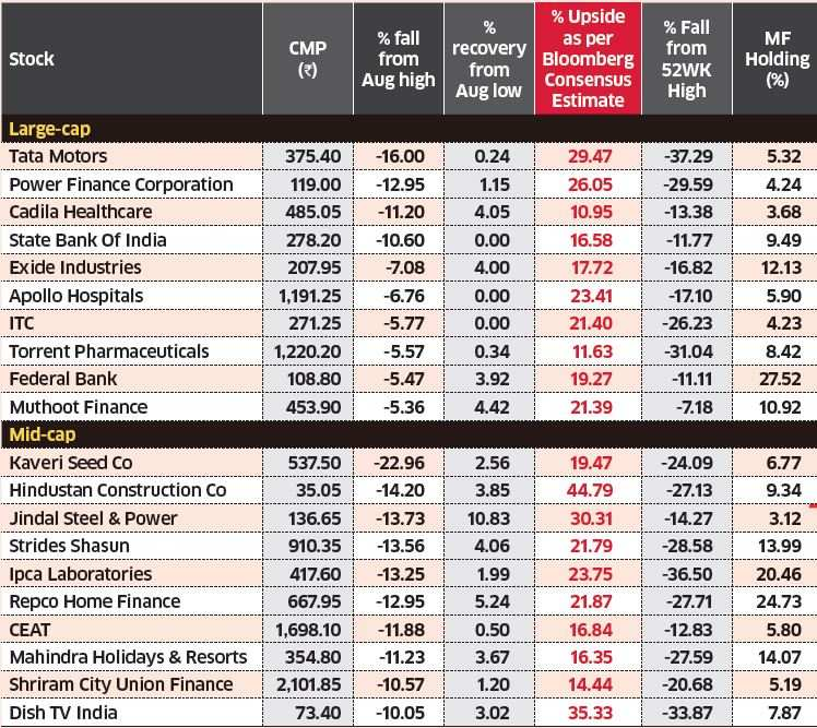 These stocks can deliver over 10% returns from here on