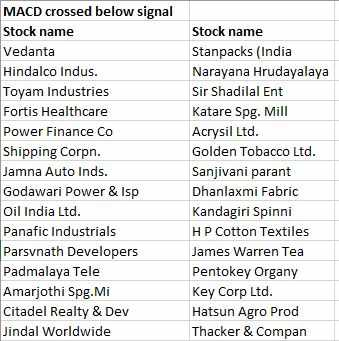 50 stocks are all set to rally in a depressing market, shows MACD