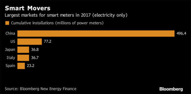 India enters global smart-meter race to fight utility losses
