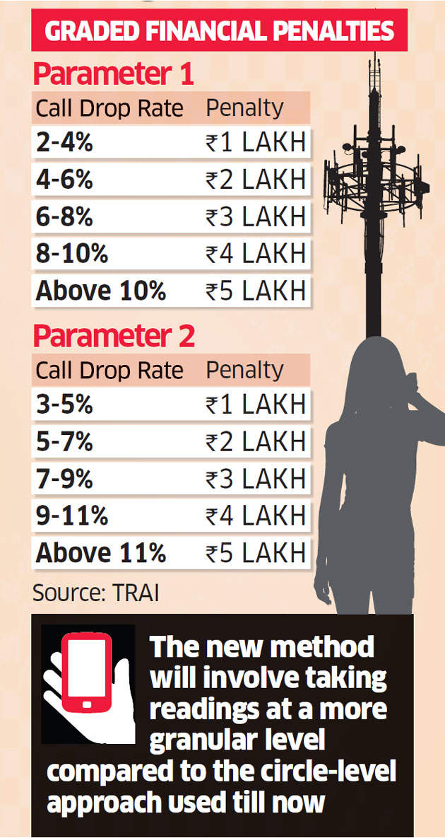 Trai gets tough on call drops; slaps penalty of upto Rs 10 lakh