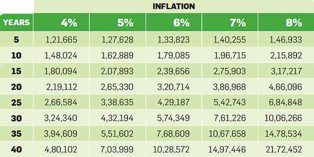 inflation is assumed The current inflation rate, updated monthly- this table shows the current rate of inflation to two decimal places using the cpi index.