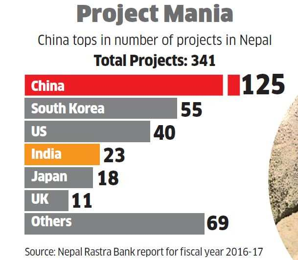 New worry for Modi as China takes deep root in Nepal, a place where anti-India fire is so easy to fan