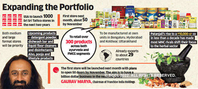 Sri Sri Ravi Shankar: Patanjali's retailing empire now has