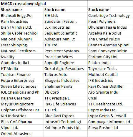 These 60 stocks are poised for good run, charts say so