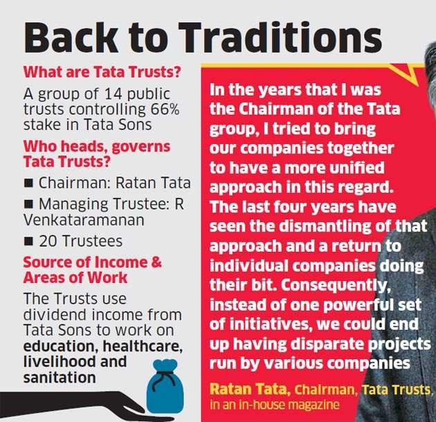 Tata Trusts must work on common CSR goals with group companies: Ratan Tata