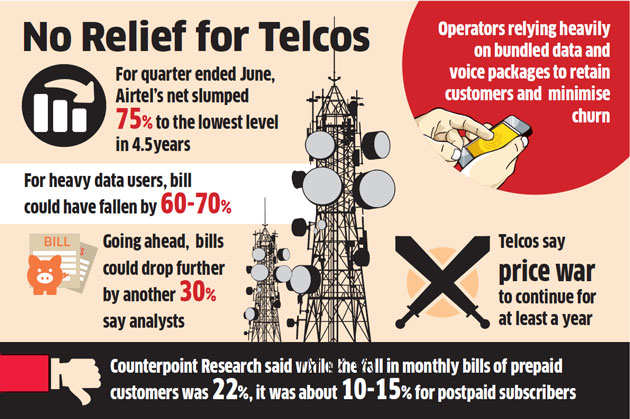 Mobile phone bills: Tariffs likely to drop 25-30 per cent over the ...