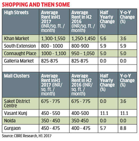 Gurgaon mall rentals show second highest spike in NCR for first half of 2017: CBRE
