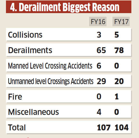 A look at why so many train accidents occur in our country