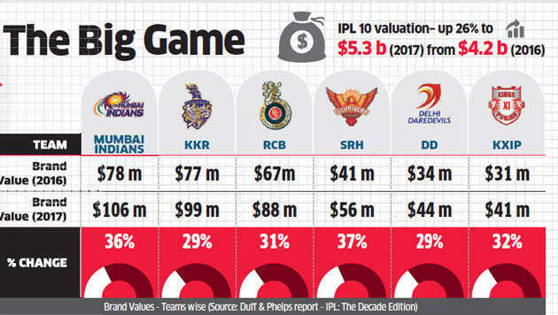 Brand IPL gets stronger, valuation soars to $5.3 billion